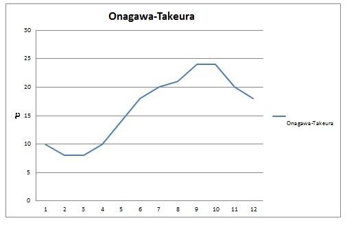 Miyagi Water Temperatur